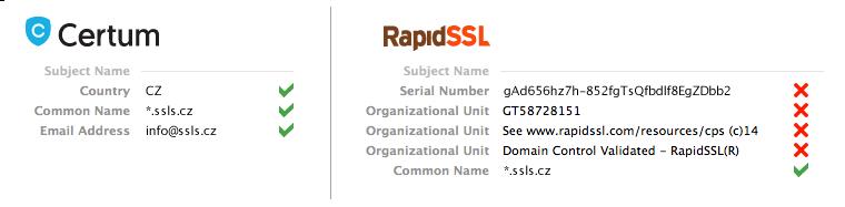 Srovnání SSL certifikátů Certum Commercial Wildcard SSL a RapidSSL Wildcard
