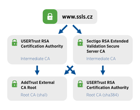Cross-sign SSL/TLS certifikát